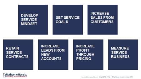 Developing  A Service Business Mindset
