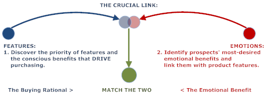Prospect Segmentation - Deliver the Messages Each Audience Segment Wants to Hear