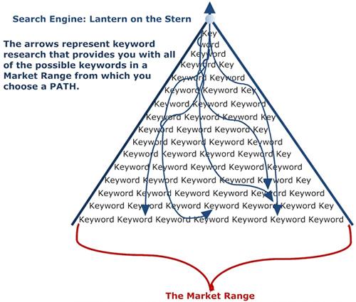keyword research lantern