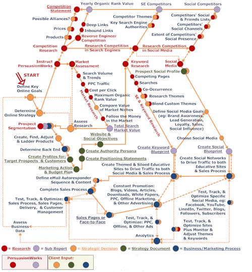 SEO Strategic Roadmap