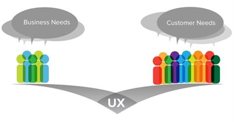 Image of Building User Experience