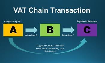 E-Commerce VAT for intra EU sales