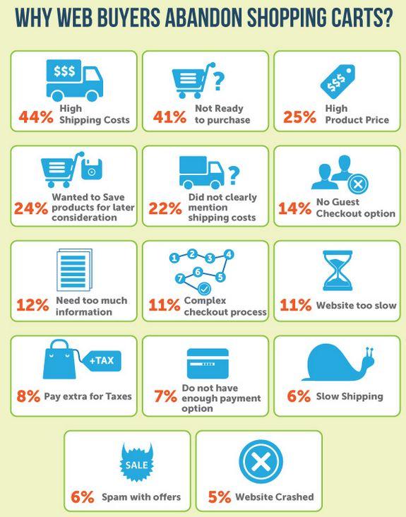 eCommerce shopping cart abandonment causes