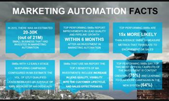 Marketing Automation: Turning Visitors into Leads