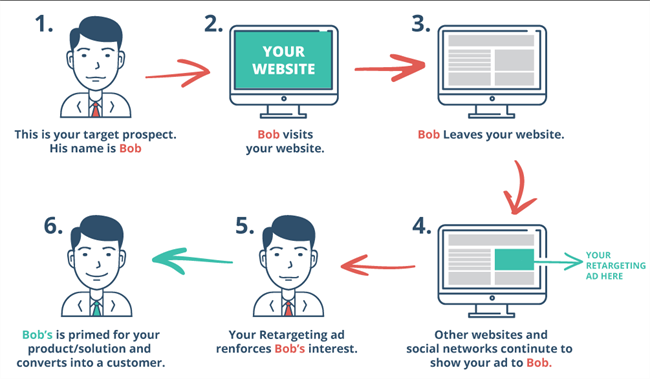 retargeting - remarketing is a specific PPC method