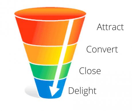 Marketing funnel - attract, convert, close and delight