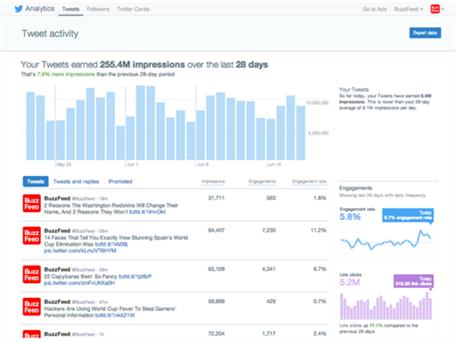 twitter analytics social media marketing