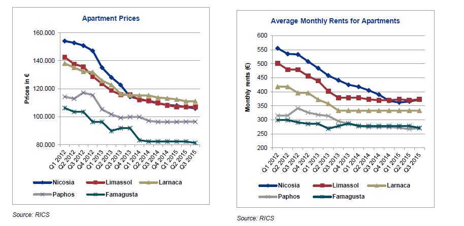 Cyprus Apartmernt prices