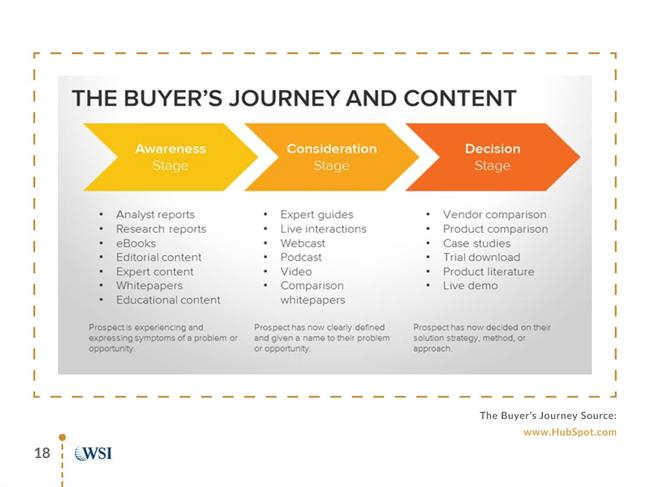Content marketing in relation to the buying cycle