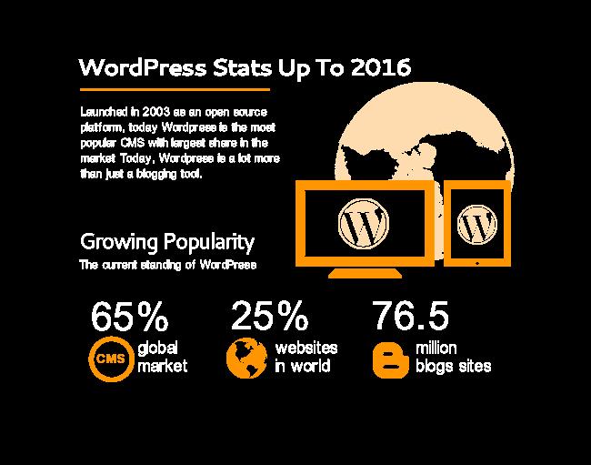 Wordpress is popular in Cyprus for wedevelopment